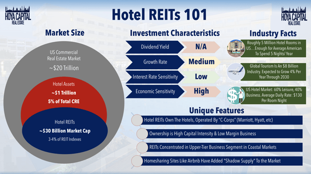 hotel REIT overview