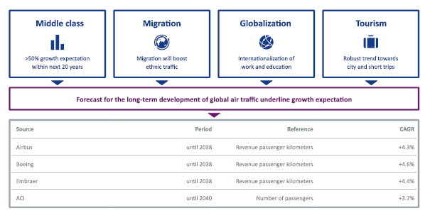 Fraport stock analysis – growth source – Source: Fraport Investor Relations – 2019 Annual report