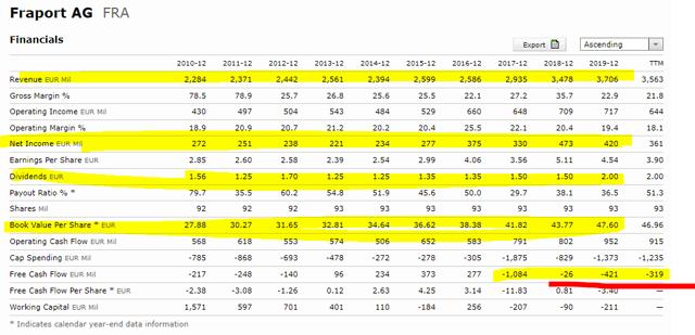 Fraport stock analysis – Fraport stock quote Morningstar