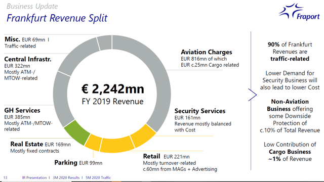 Fraport stock – Frankfurt revenues COVID-19 impact – Source: Fraport Investor Relations