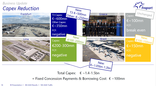 Fraport stock – Investment projects – Source: Fraport Investor Relations