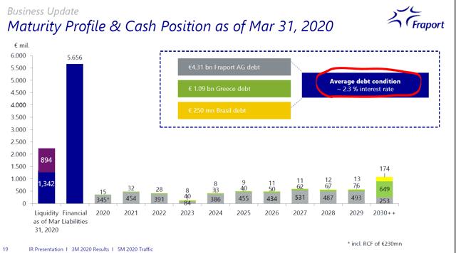 Fraport stock – debt issue – Source: Fraport Investor Relations