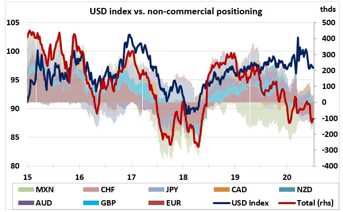 FX Weekly: Keep An Eye On China's 10Y Yield