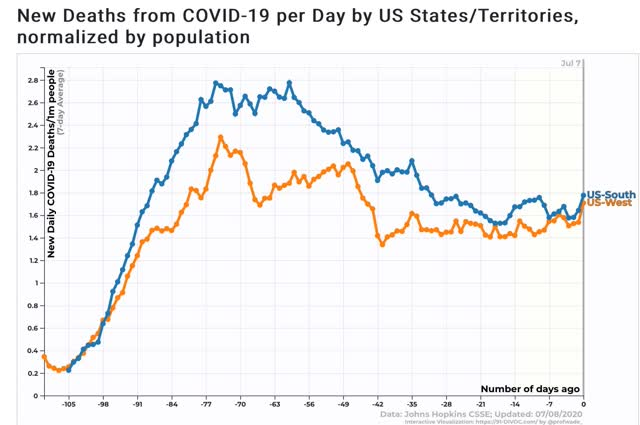 mortes no sul e oeste finalmente sugerem tendência crescente 4