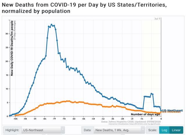 mortes no sul e oeste finalmente sugerem tendência crescente 3