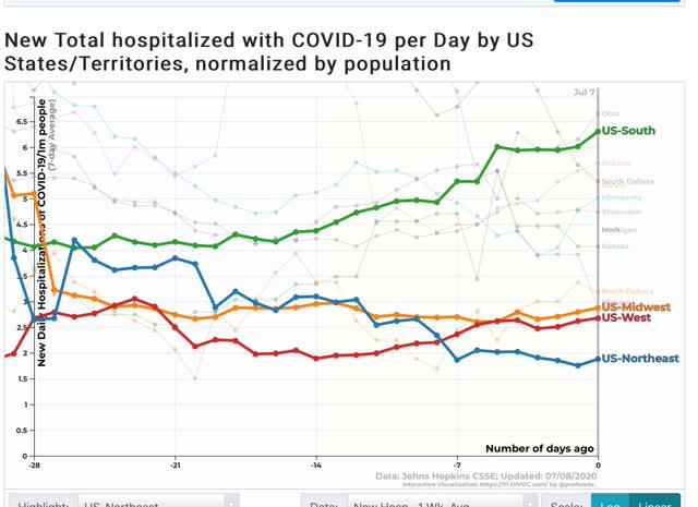 mortes no sul e oeste finalmente sugerem tendência crescente