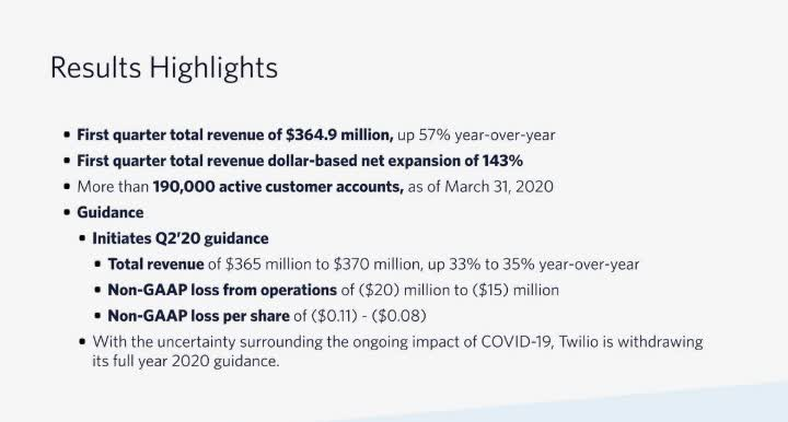 Twilio: The New Operating System For The Digital World (NYSE:TWLO)