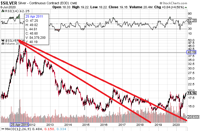 Silver Could Be At The Very Beginning Of A Monster Move Higher