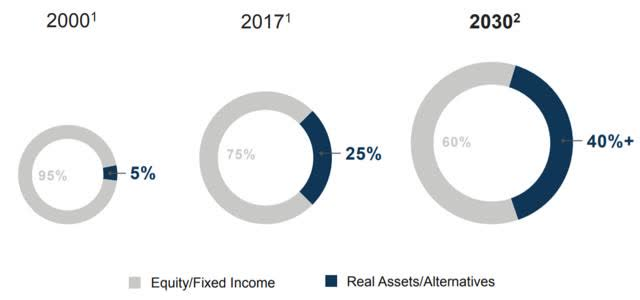 real asset allocations