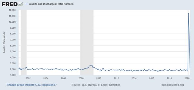 """Angry Bear »Reivindicações iniciais e contínuas, JOLTS mostram que a melhoria"""" menos terrível """"do mercado de trabalho continua - por enquanto 5"""