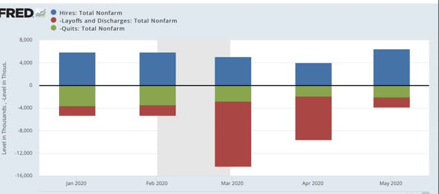 """Angry Bear »Reivindicações iniciais e contínuas, JOLTS mostram que a melhoria"""" menos terrível """"do mercado de trabalho continua - por enquanto 4"""