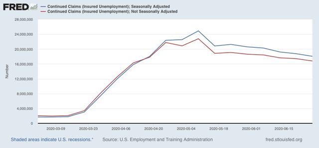 """Angry Bear »Reivindicações iniciais e contínuas, JOLTS mostram que a melhoria"""" menos terrível """"do mercado de trabalho continua - por enquanto 3"""