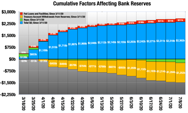 The Banks Have Stopped Hoarding Every Dime They Get From The Fed