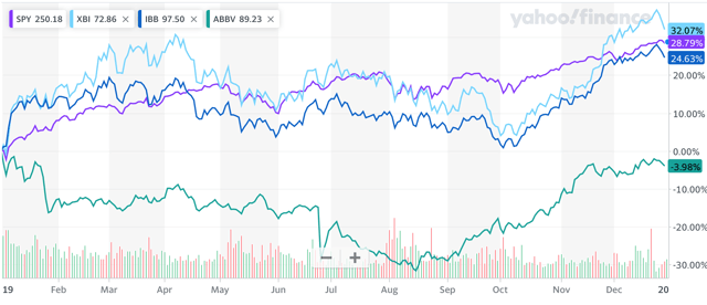 ABBV versus SPY XBI and IBB in 2019