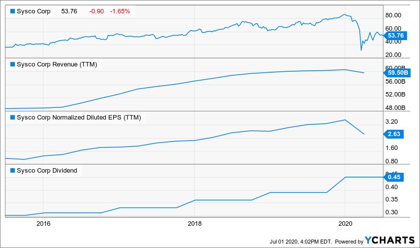 Add Magic To Your Portfolio: 2 Dividend Growth Stocks To Buy