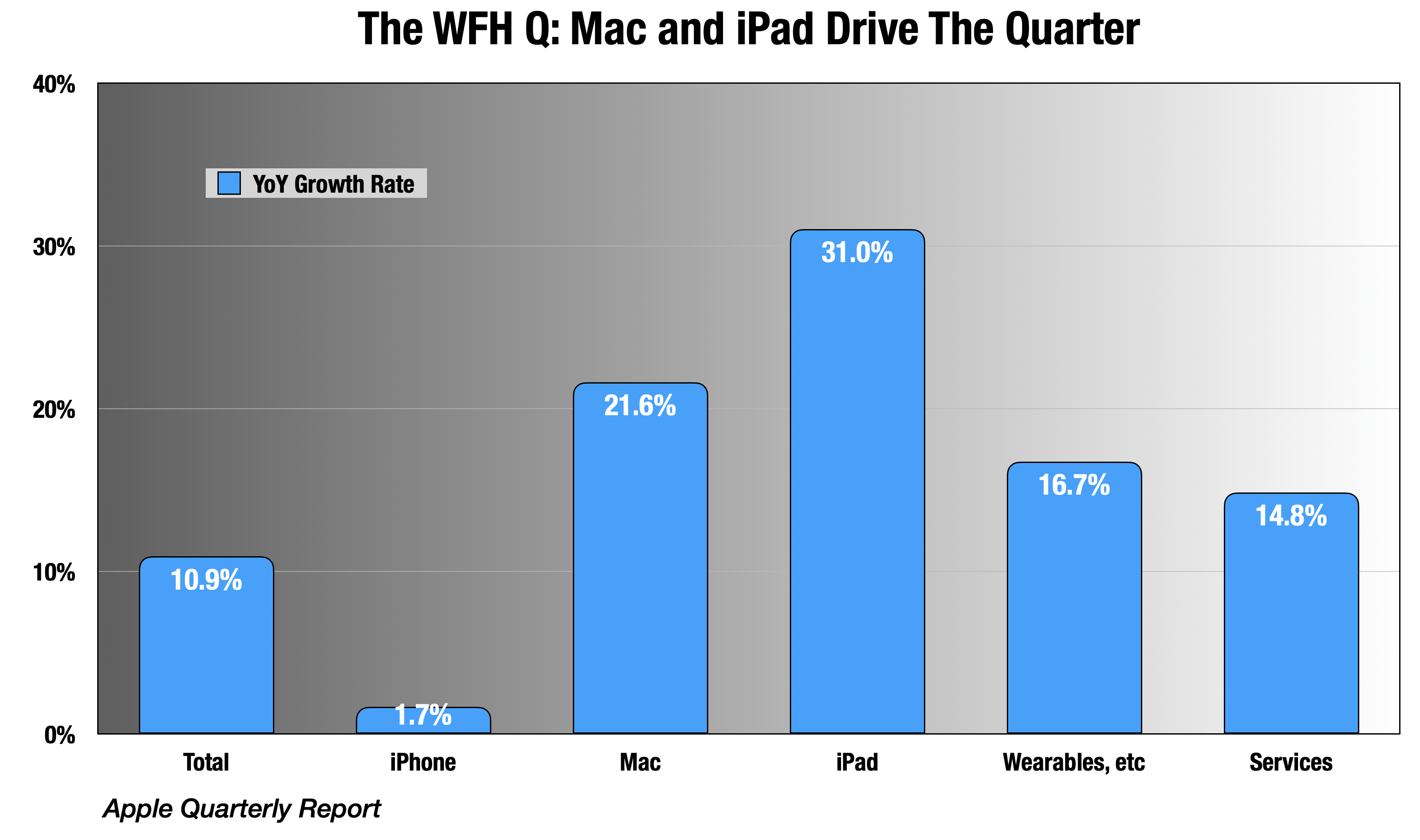 Apple: The Work-From-Home Quarter (NASDAQ:AAPL)