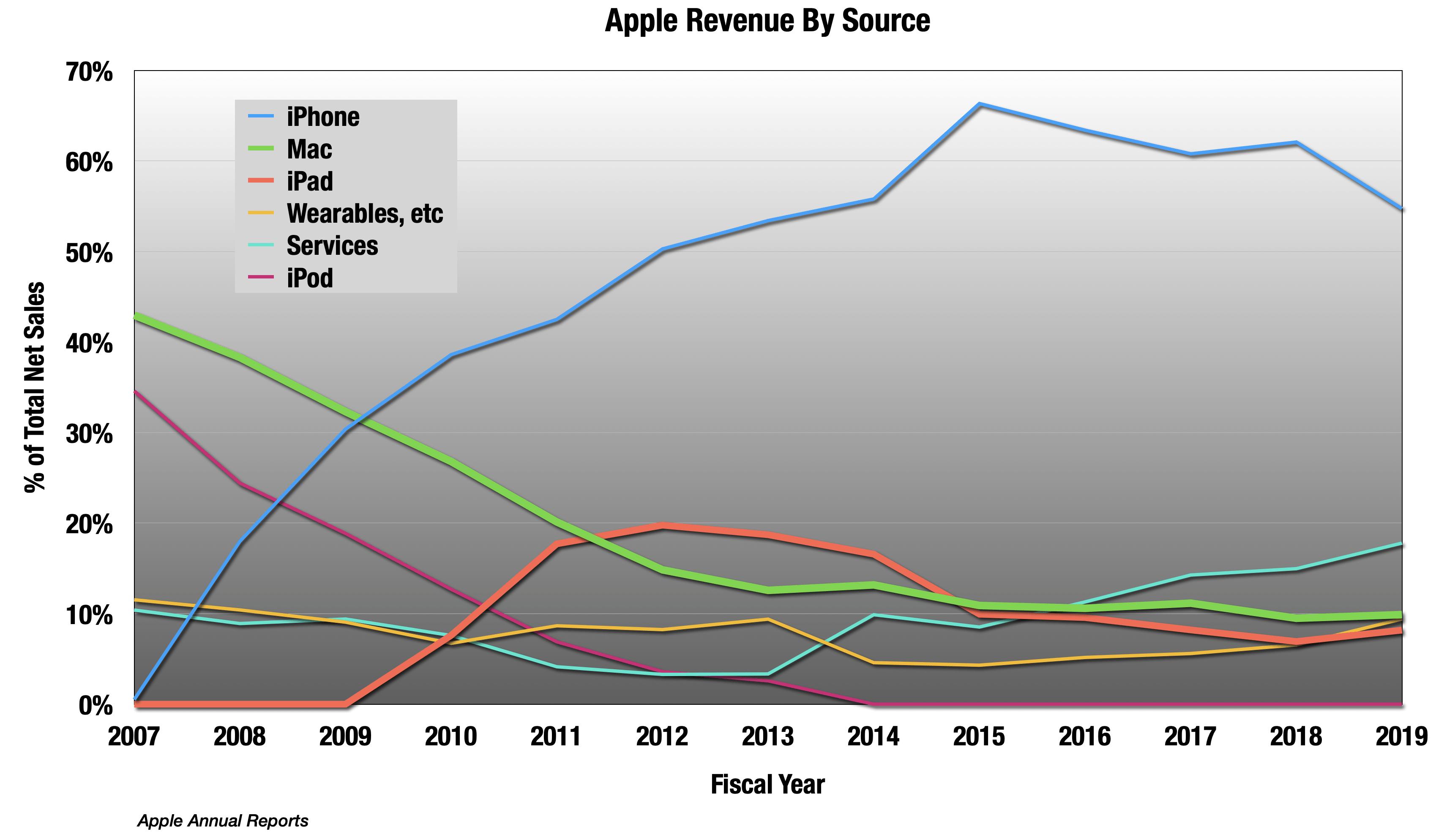 Aapl Big Sales Christmas 2020 Apple Can Read A Table Of Numbers (NASDAQ:AAPL) | Seeking Alpha