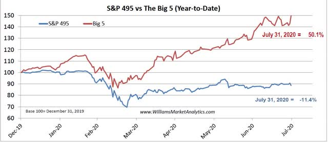 Big 5 vs S&P 495