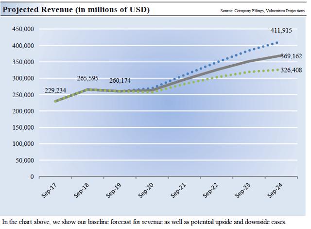 Valuentum Securities - Pronóstico de ingresos de Apple