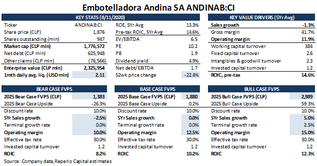 Coca-Cola Andina: Little Upside Due To A Lack Of Growth (NYSE:AKO.A)