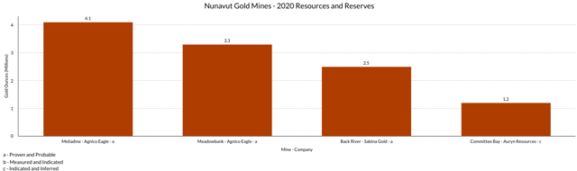 Nunavut Gold Mine 2020 Resources and Reserves Comparison Chart