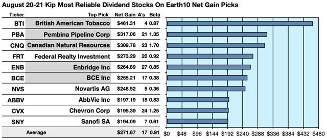 Listado de compañias que reparten los más altos dividendos a nivel mundial. para 2020-2021