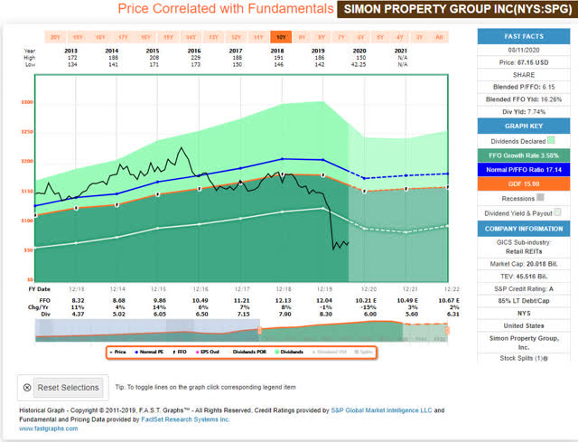 Simon Property Group - FastGraphs