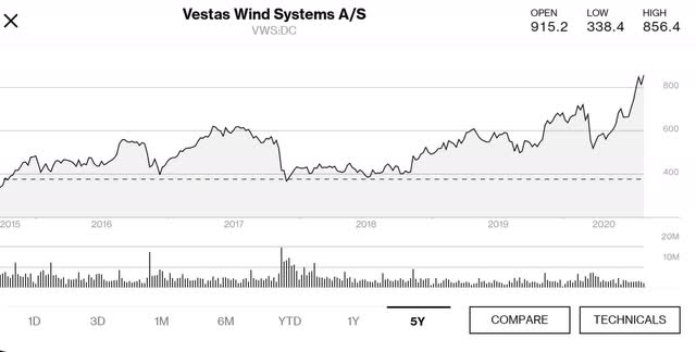 Vestas Wind Systems 5 year price chart