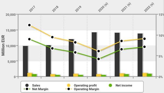 Vestas Wind Systems financials and forecast financials
