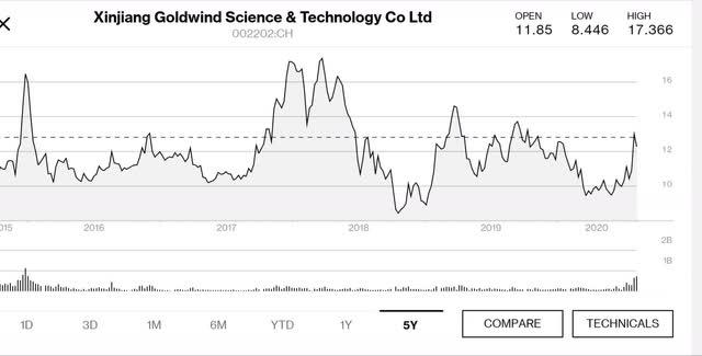 Goldwind 5 year price chart