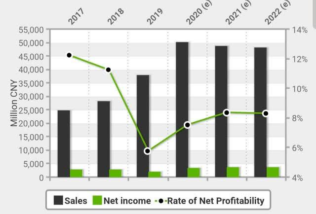 Goldwind financials and forecast financials