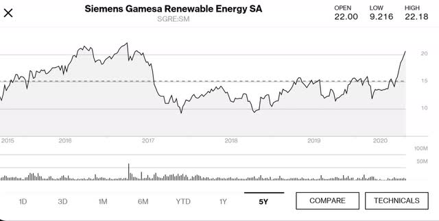 Siemans Gamesa Renewable Energy 5 year stock chart