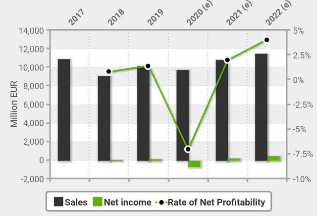 SGRE financials and forecast financials
