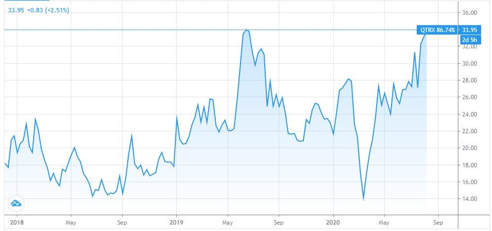 Quanterix: I Am Anticipating A Growth Spurt For This Impressive Immunoassay Play (NASDAQ:QTRX)