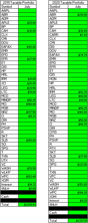 Taxable Account - July Dividend Year-Over-Year Comparison