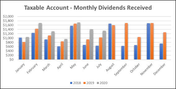 Taxable Account - July dividend income update