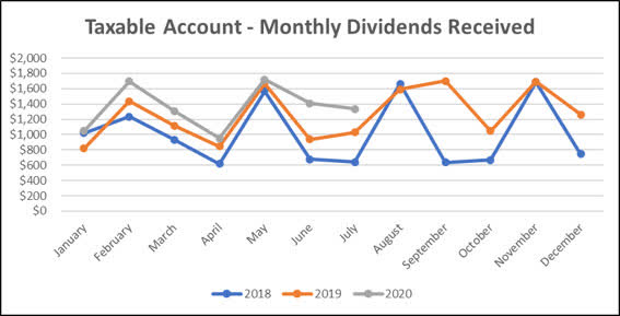Taxable Account - July dividend income