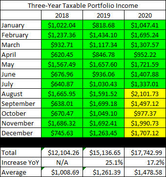 Taxable Account - Three Year Dividend History