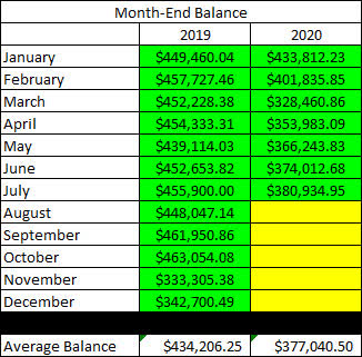 Taxable Account - July Month End Balance