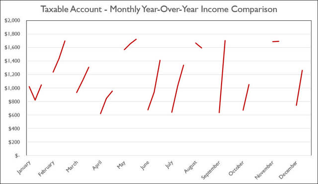 Taxable Account - 2020-7 - Monthly YoY Comparison