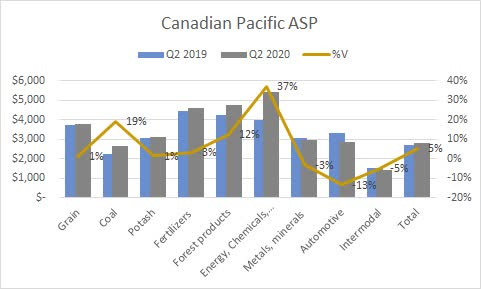 Canadian Pacific Q2 2020 ASP. Source: Shock Exchange