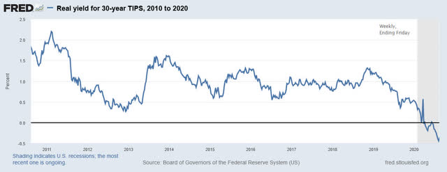 30-year real yields