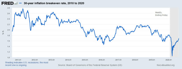 30-year inflation breakeven rate