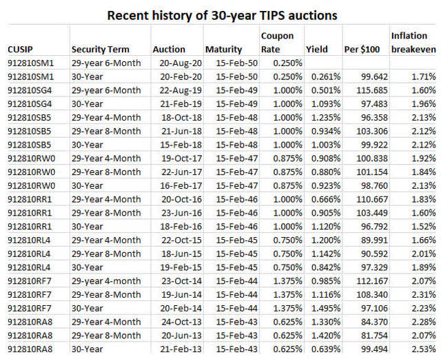 30-year TIPS auction history