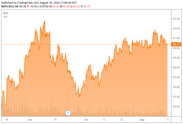 XLU 3-month price chart