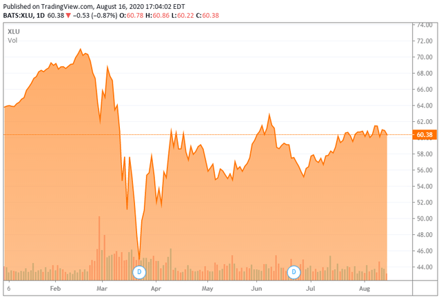 XLU 6-month price chart