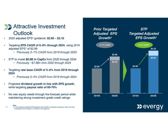 Evergy investment outlook