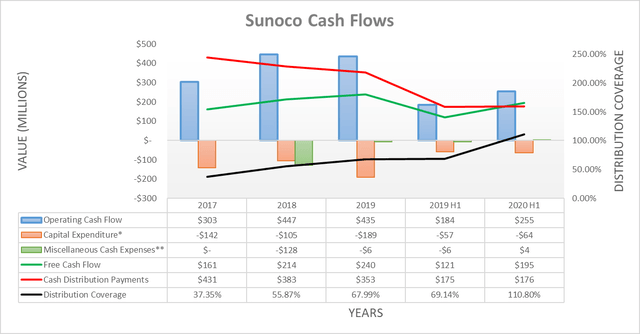 Sunoco cash flows