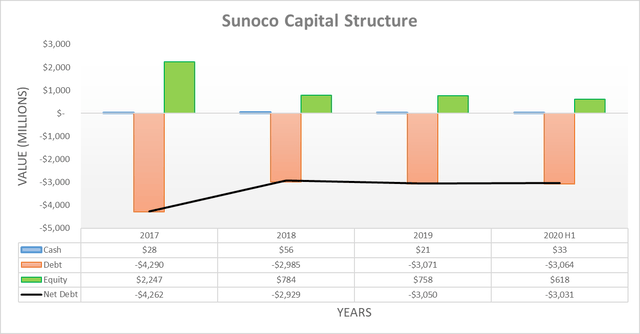 Sunoco capital structure