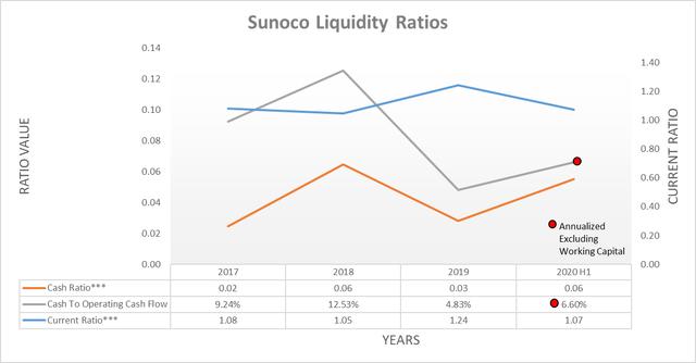 Sunoco liquidity